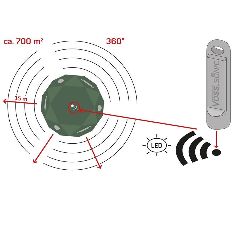 45090.UK-10-voss.sonic-360-ultrasonic-repeller-marten-kat-dog-badger-fox.jpg