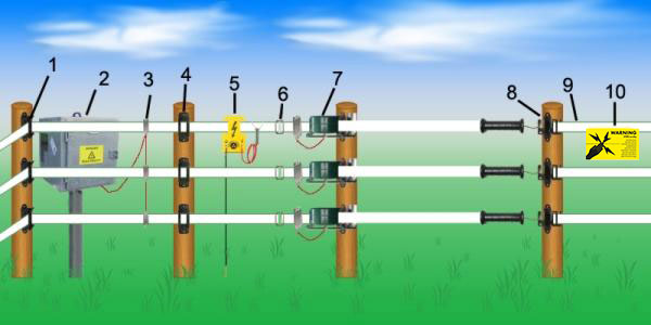 Electric fence with fencing tape